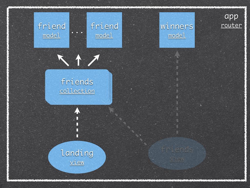 app router friend model winners model friends c...