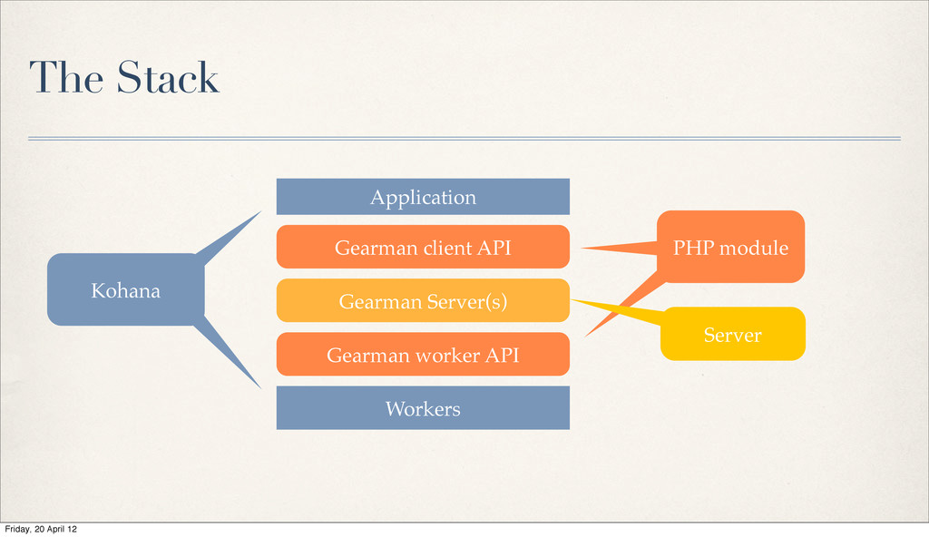 The Stack Application Gearman client API Gearma...