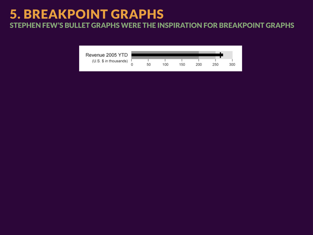 5. BREAKPOINT GRAPHS STEPHEN FEW'S BULLET GRAPH...