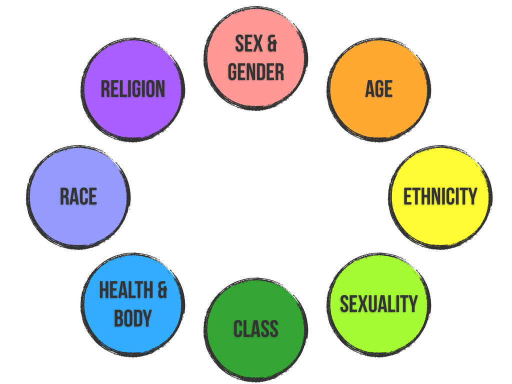 race religion sex & gender age health & body cl...