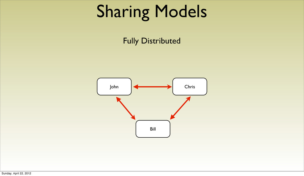 Sharing Models Fully Distributed John Chris Bil...