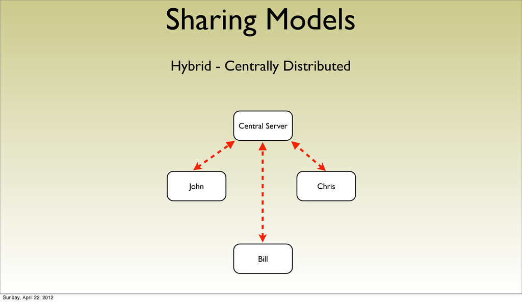 Sharing Models Hybrid - Centrally Distributed J...