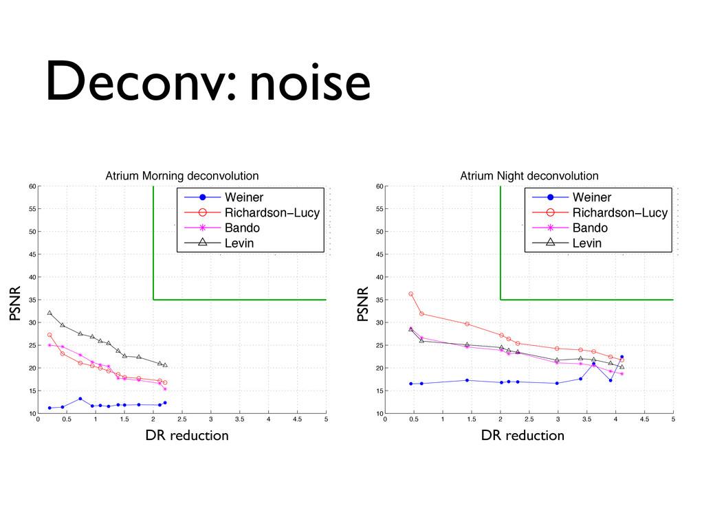 Deconv: noise 0 0.5 1 1.5 2 2.5 3 3.5 4 4.5 5 1...