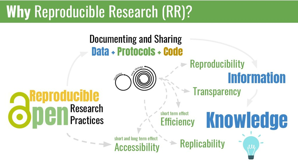 Why Reproducible Research (RR)? Data + Protocol...