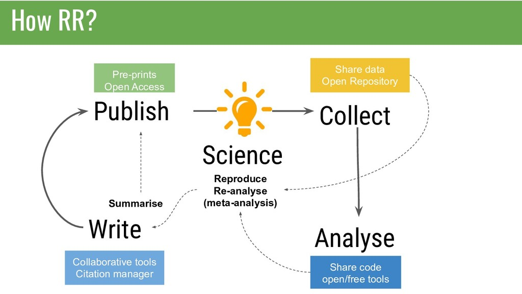 How RR? Science Collect Analyse Publish Write S...