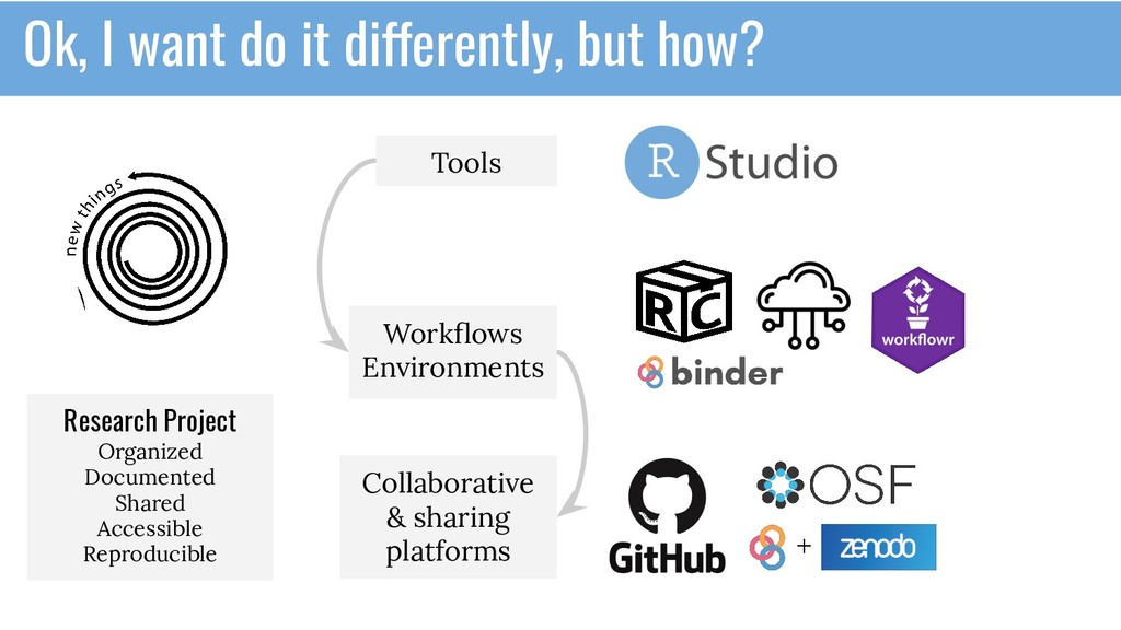 Tools Workflows Environments Collaborative & sha...