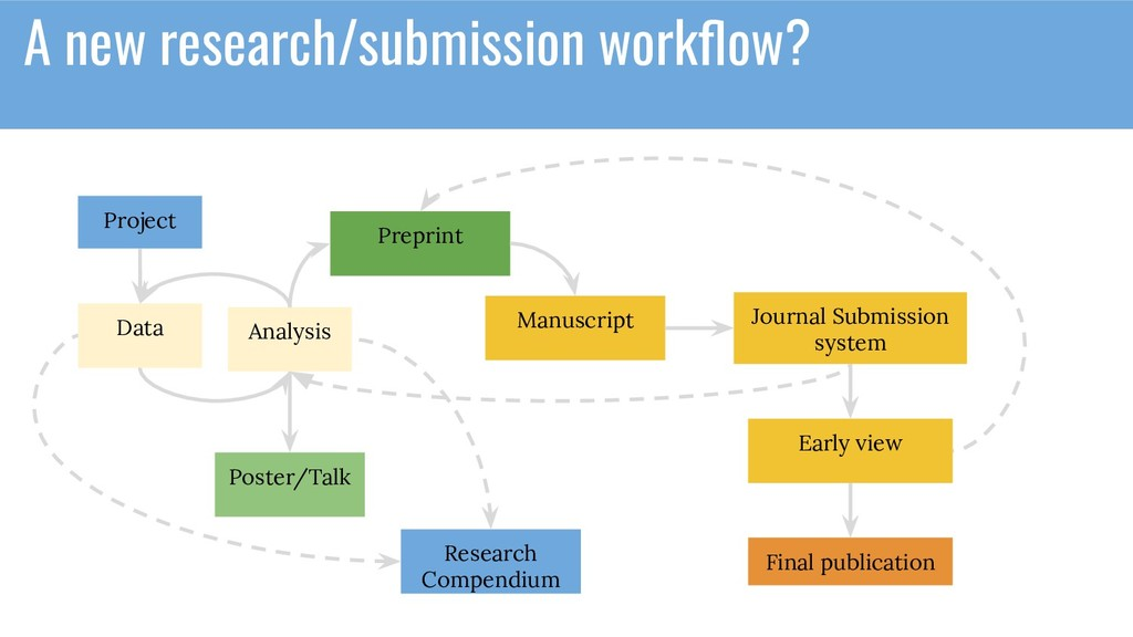 A new research/submission workflow? Project Data...