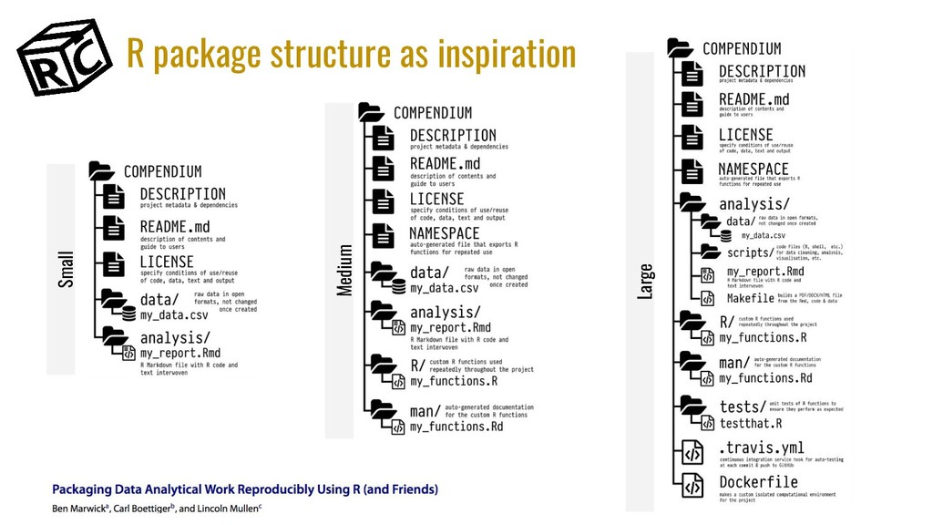 R package structure as inspiration Small Medium...