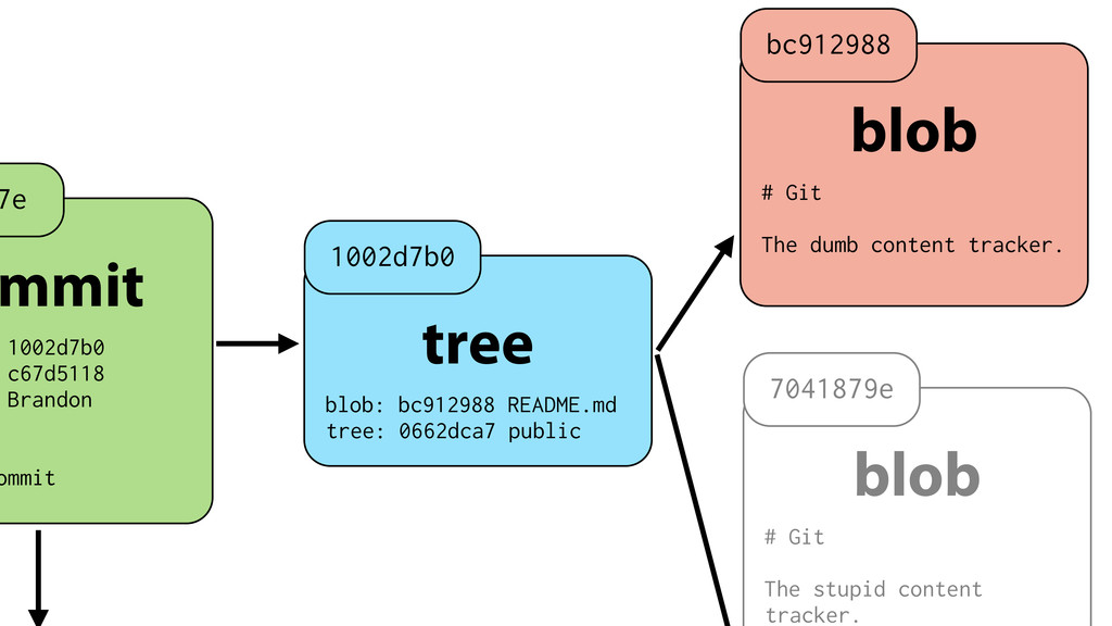 mmit 1002d7b0 c67d5118 Brandon ommit 7e tree bl...