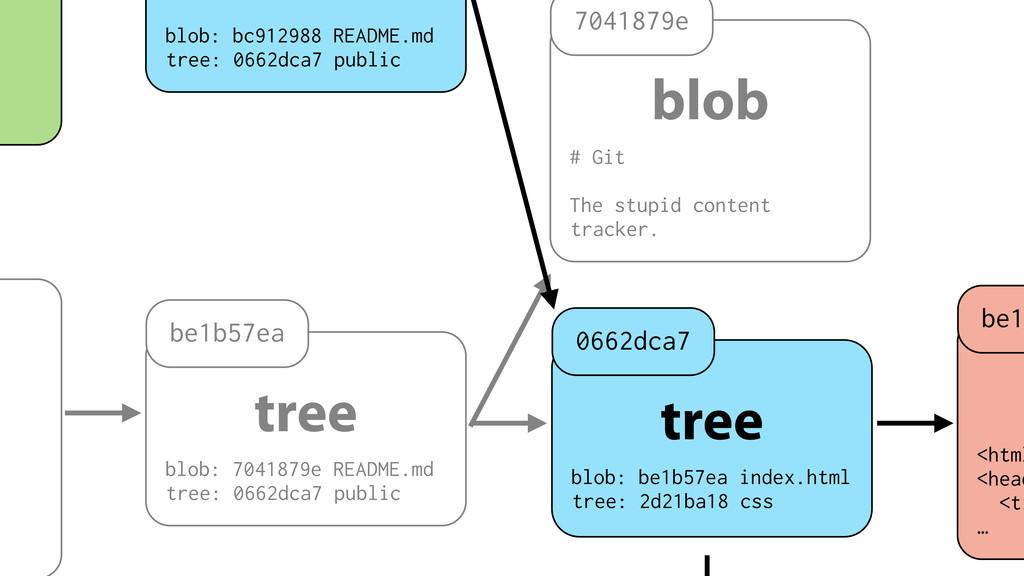 tree blob: 7041879e README.md tree: 0662dca7 pu...