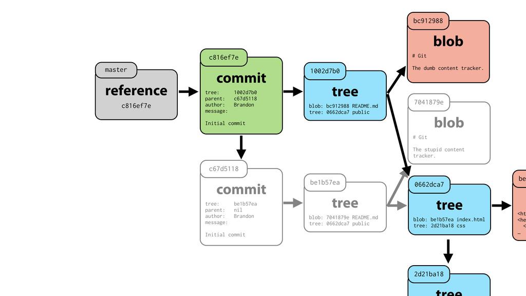 commit tree: be1b57ea parent: nil author: Brand...