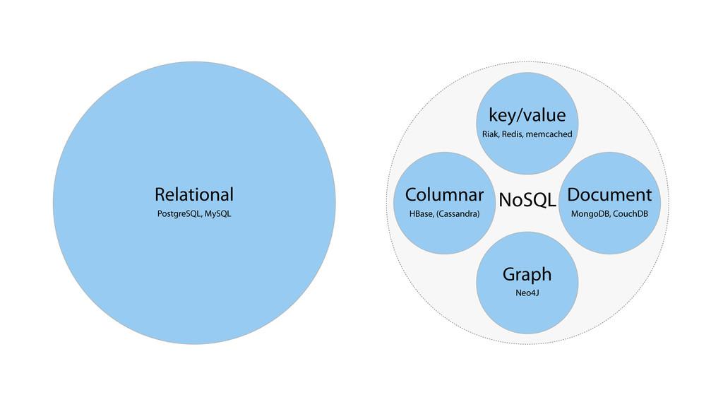 Relational PostgreSQL, MySQL NoSQL key/value Ri...