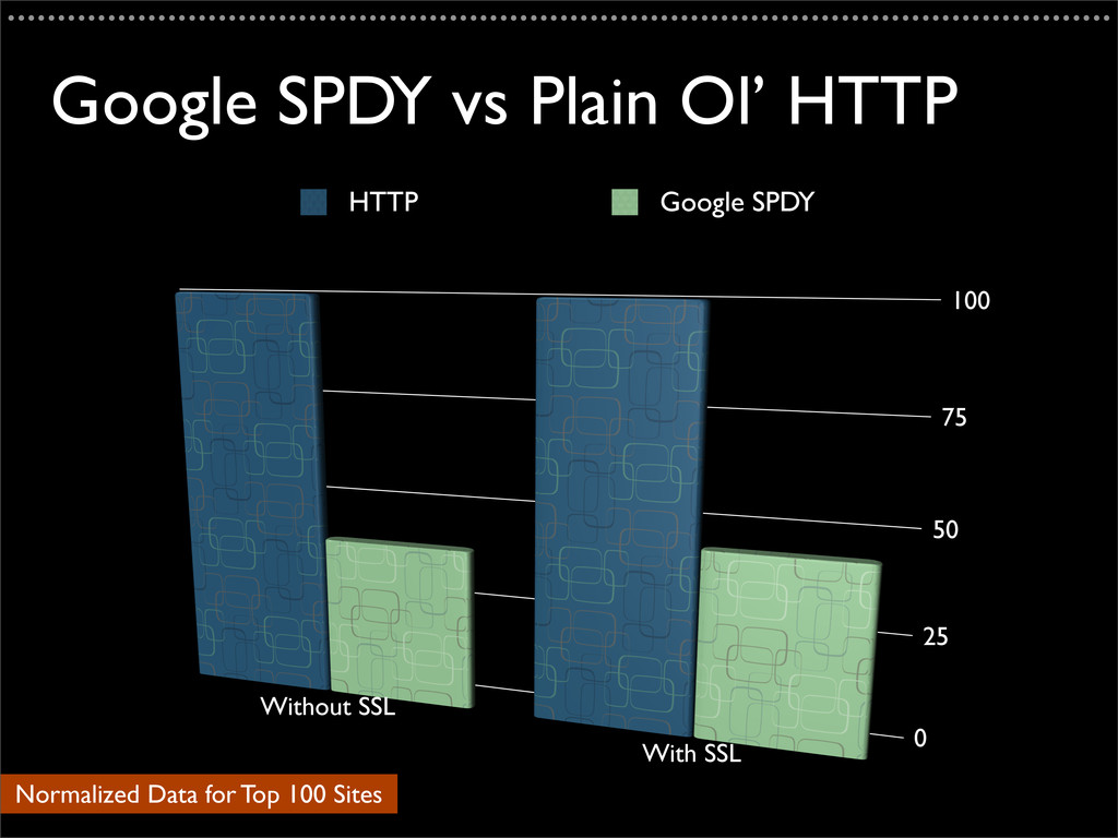 Google SPDY vs Plain Ol' HTTP ....................
