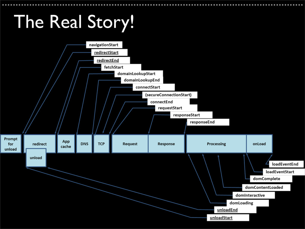 The Real Story! ..................................