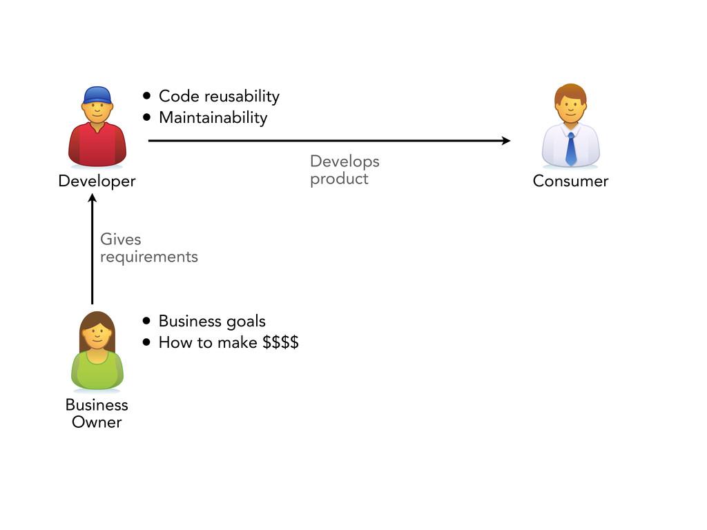 Develops product • Code reusability • Maintaina...