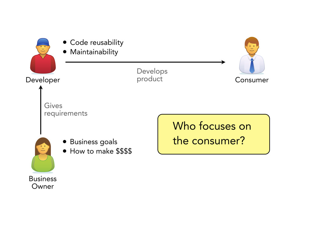 Who focuses on the consumer? • Code reusability...