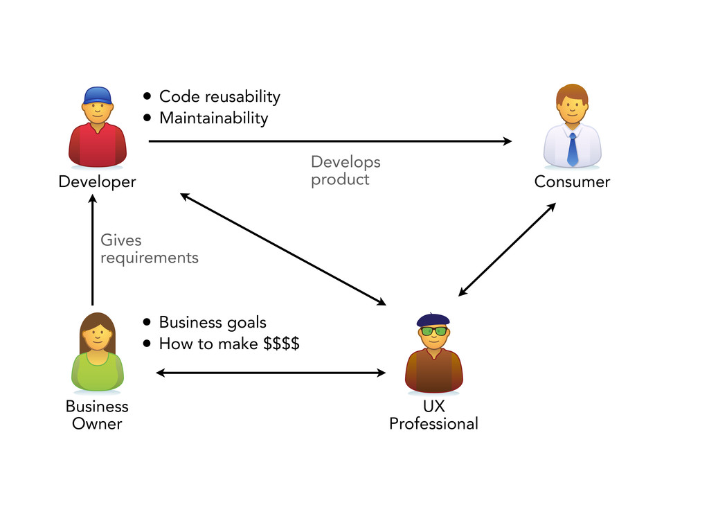 • Code reusability • Maintainability Gives requ...