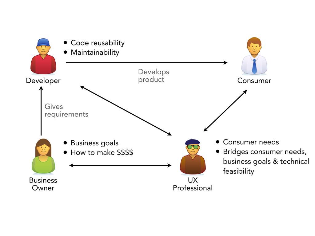 • Consumer needs • Bridges consumer needs, busi...