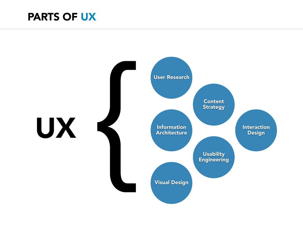 { UX User Research Content Strategy Information...