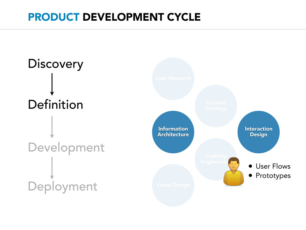 PRODUCT DEVELOPMENT CYCLE Discovery User Resear...