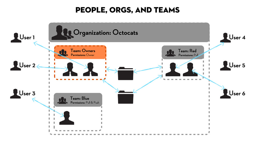 People, Orgs, and Teams Organization: Octocats ...
