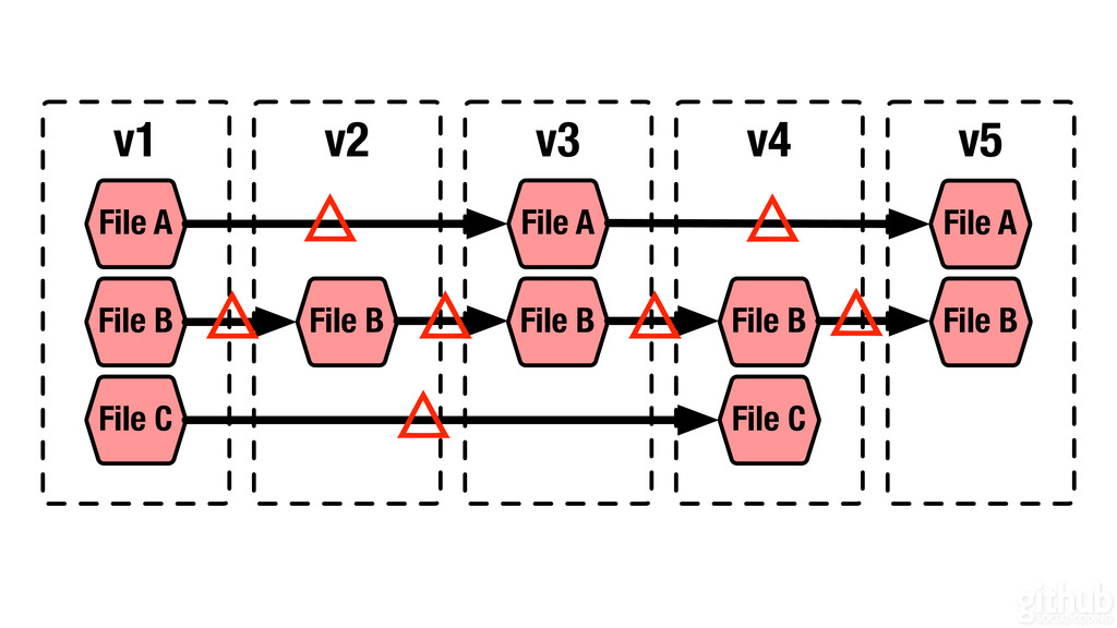 v1 v2 v3 v4 File A File B File C File A File B ...
