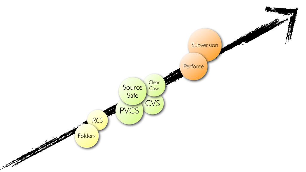 CVS Subversion PVCS Perforce Clear Case Source ...