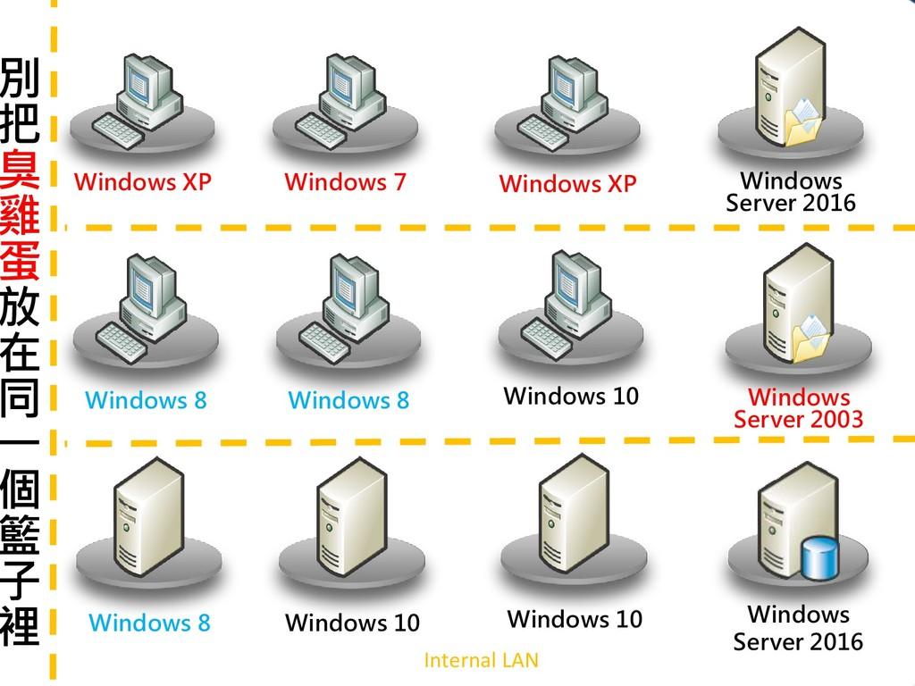 Internal LAN Windows 10 Windows XP Windows Serv...
