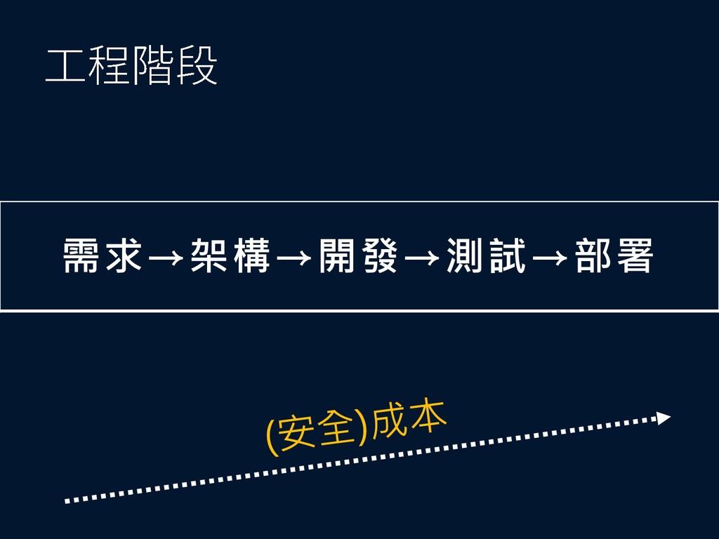需求→架構→開發→測試→部署
