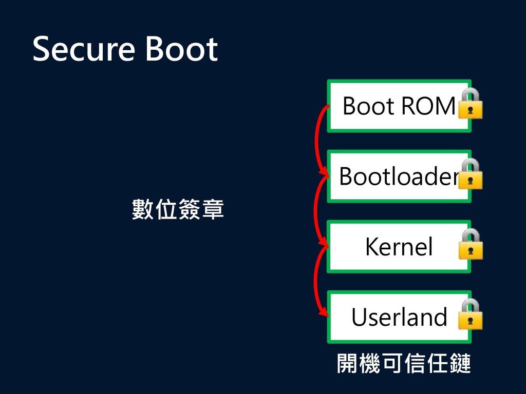 數位簽章 Boot ROM Bootloader Kernel Userland Secure...