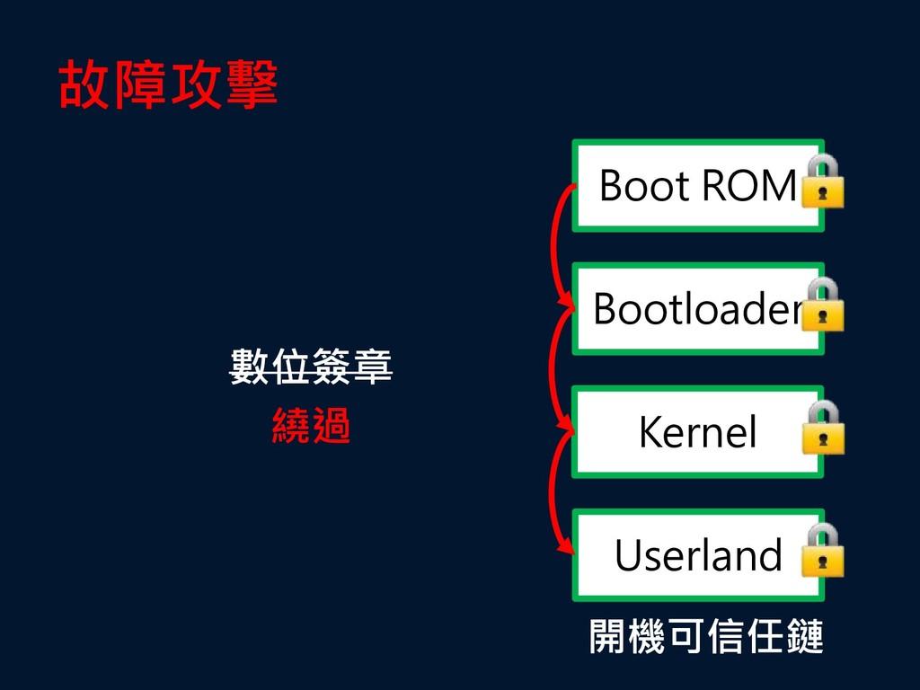 數位簽章 繞過 Boot ROM Bootloader Kernel Userland 故障攻...