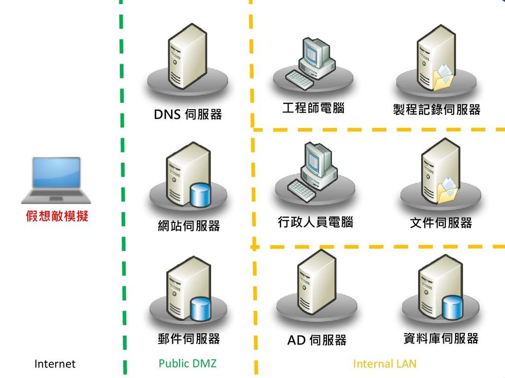 網站伺服器 郵件伺服器 Public DMZ Internal LAN 行政人員電腦 工程師電...