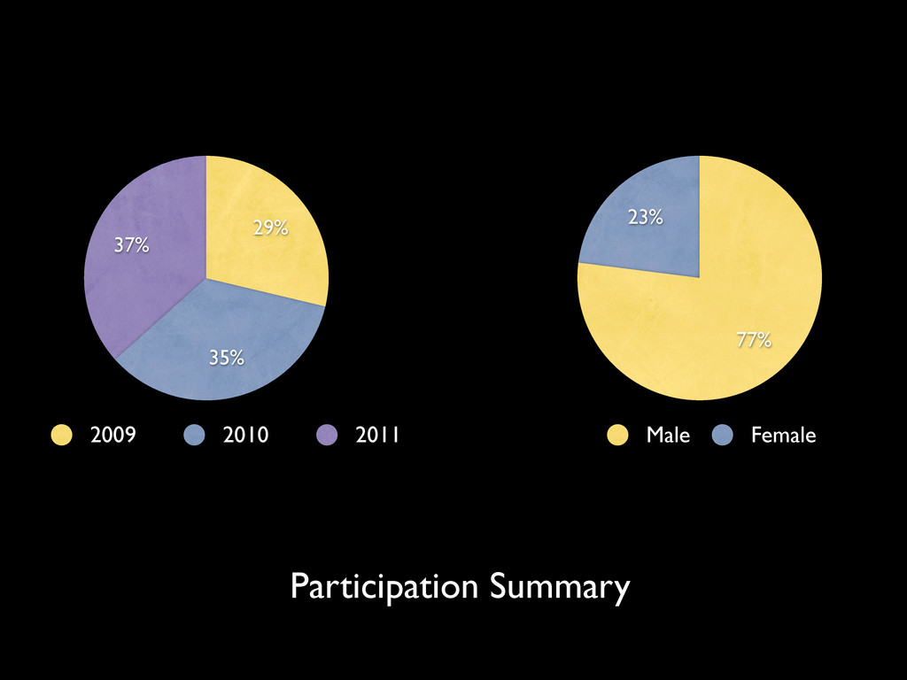37% 35% 29% 2009 2010 2011 23% 77% Male Female ...