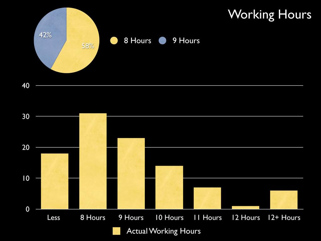 42% 58% 8 Hours 9 Hours 0 10 20 30 40 Less 8 Ho...