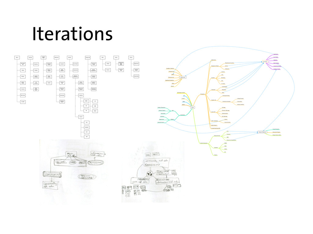 Iterations Events Alumni Registration Featured ...