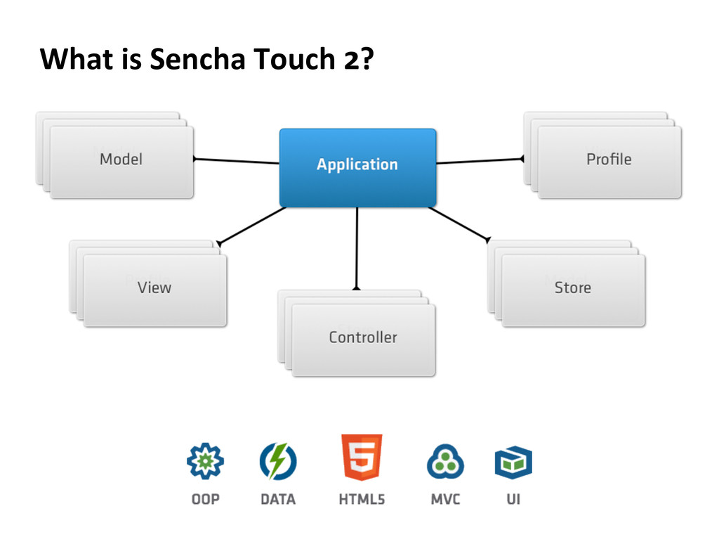 What is Sencha Touch 2?