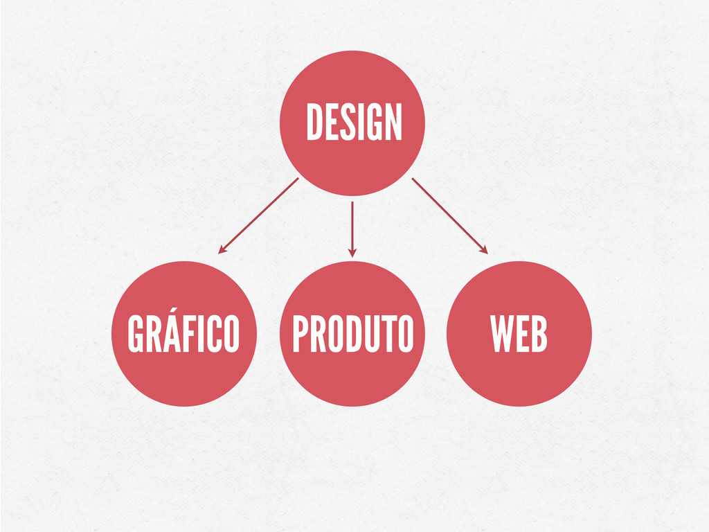DESIGN GRÁFICO PRODUTO WEB