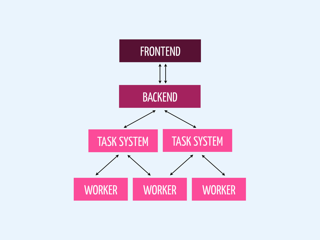 FRONTEND BACKEND TASK SYSTEM WORKER WORKER WORK...