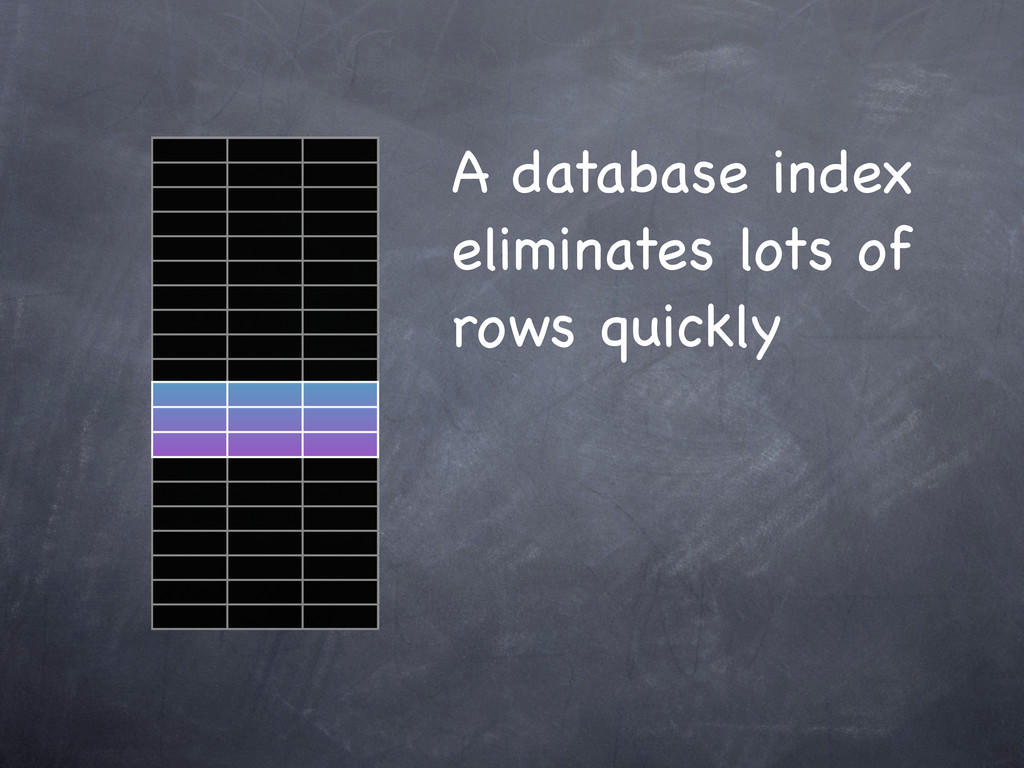 A database index eliminates lots of rows quickly