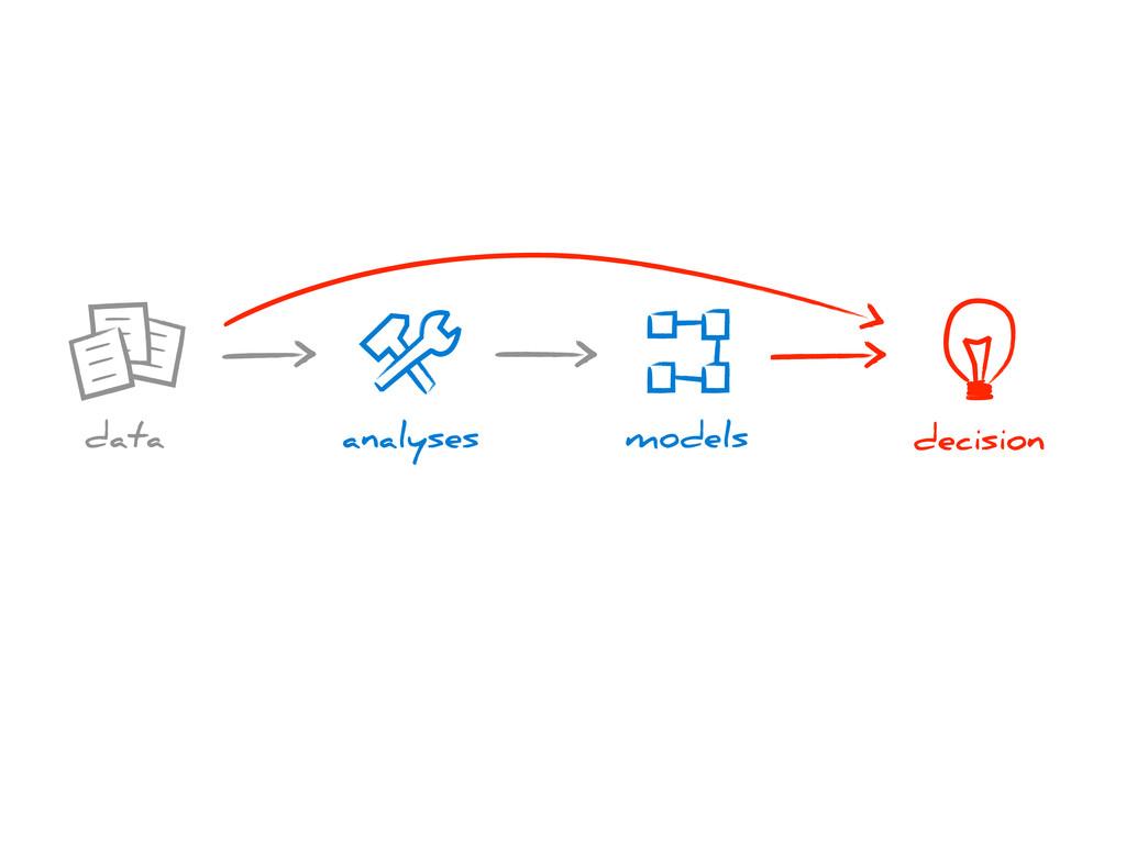 decision analyses models data