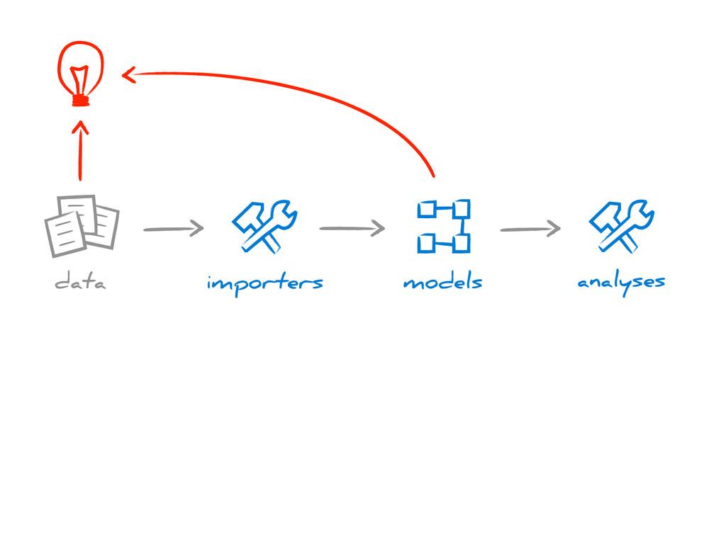 importers models data analyses