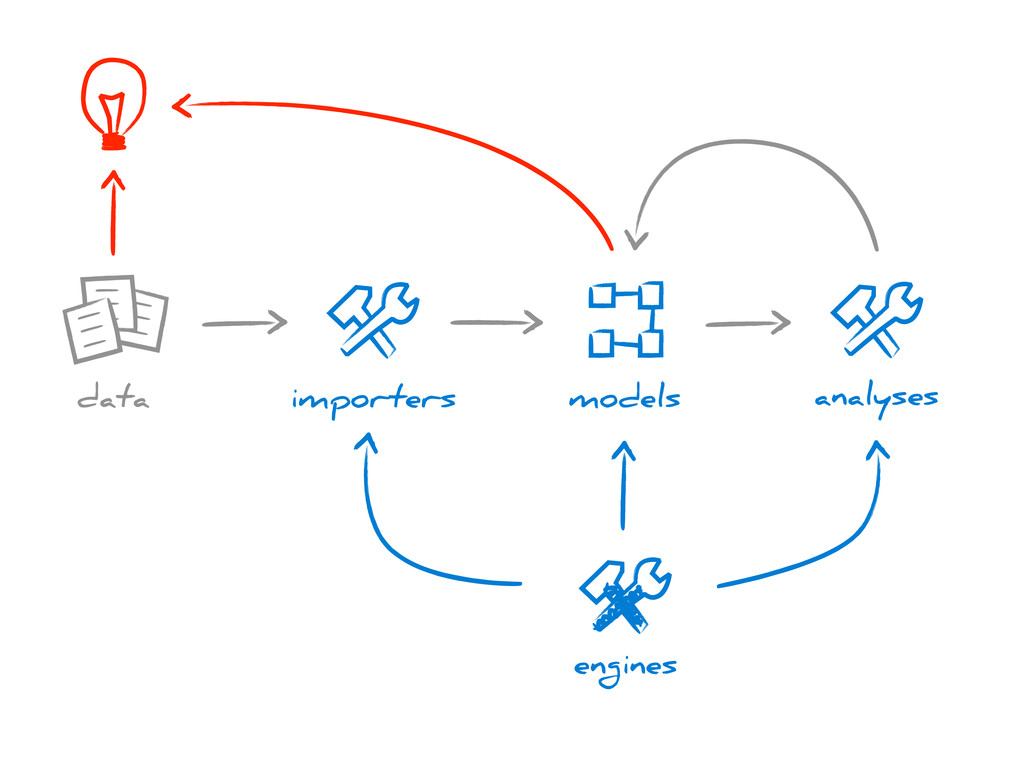 importers models data analyses engines