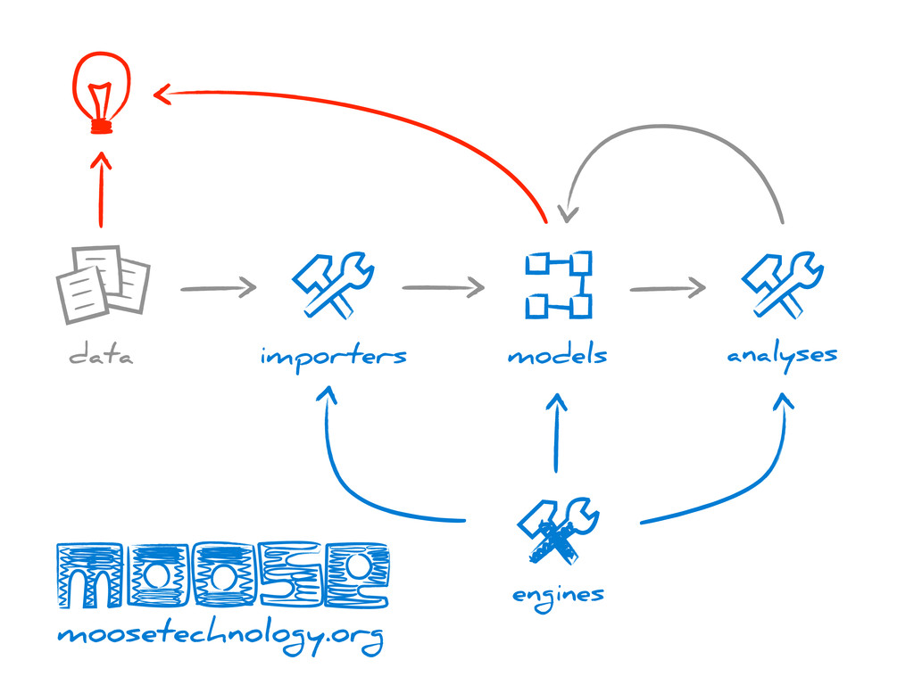importers models data analyses engines moosetec...