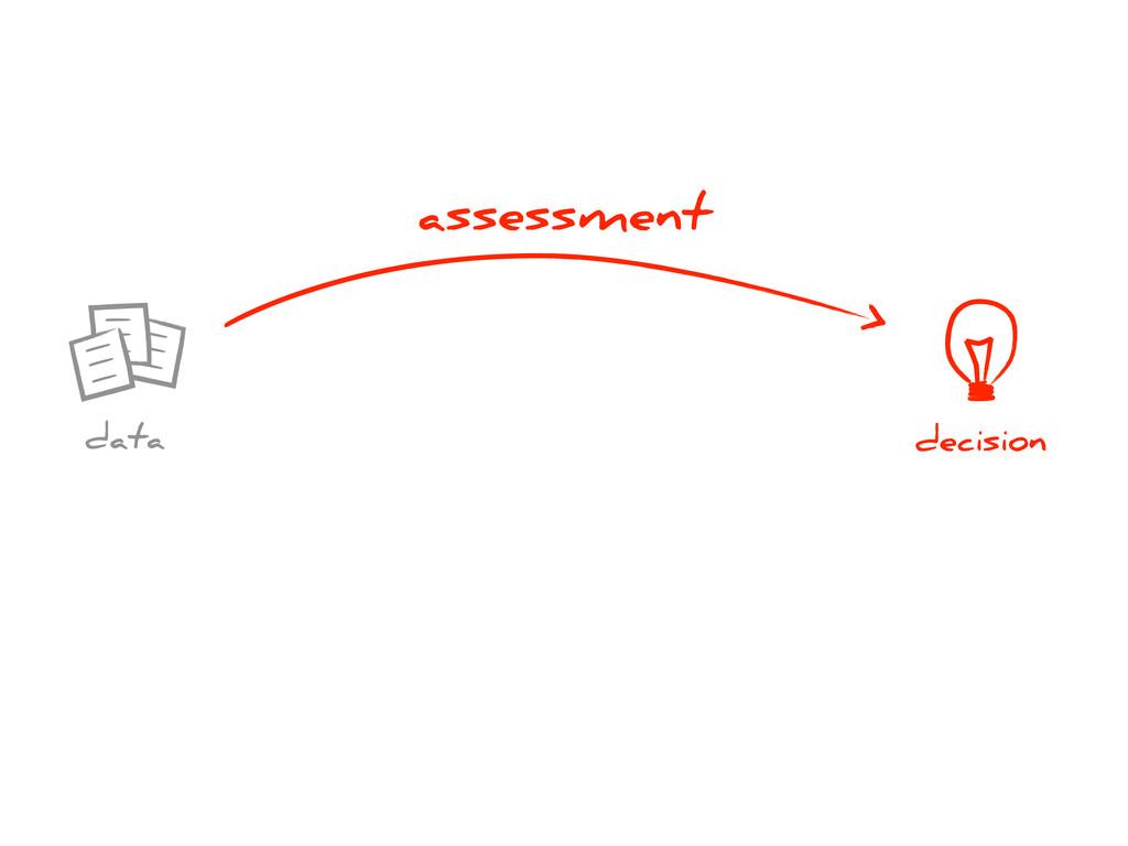 decision data assessment