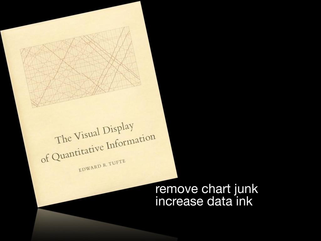remove chart junk increase data ink