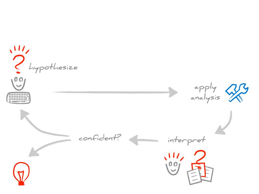 hypothesize apply analysis interpret confident?