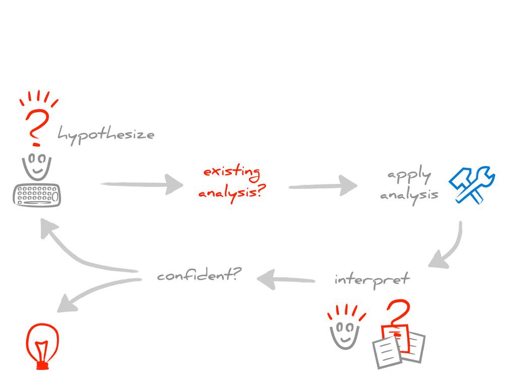 hypothesize existing analysis? apply analysis i...