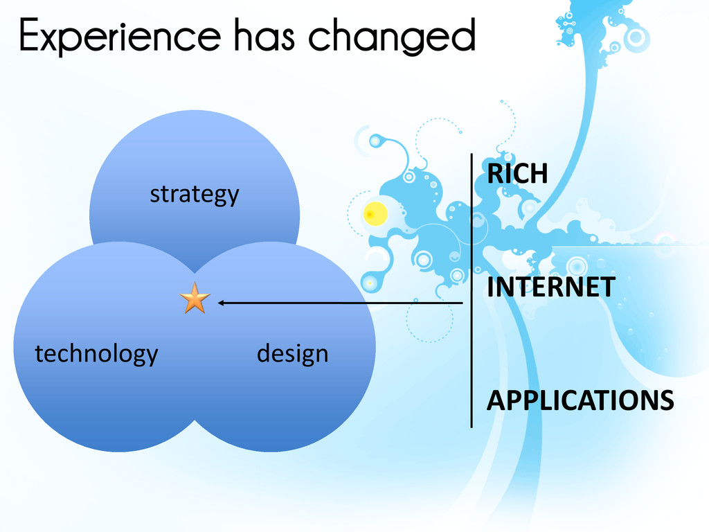 Experience has changed strategy design technolo...