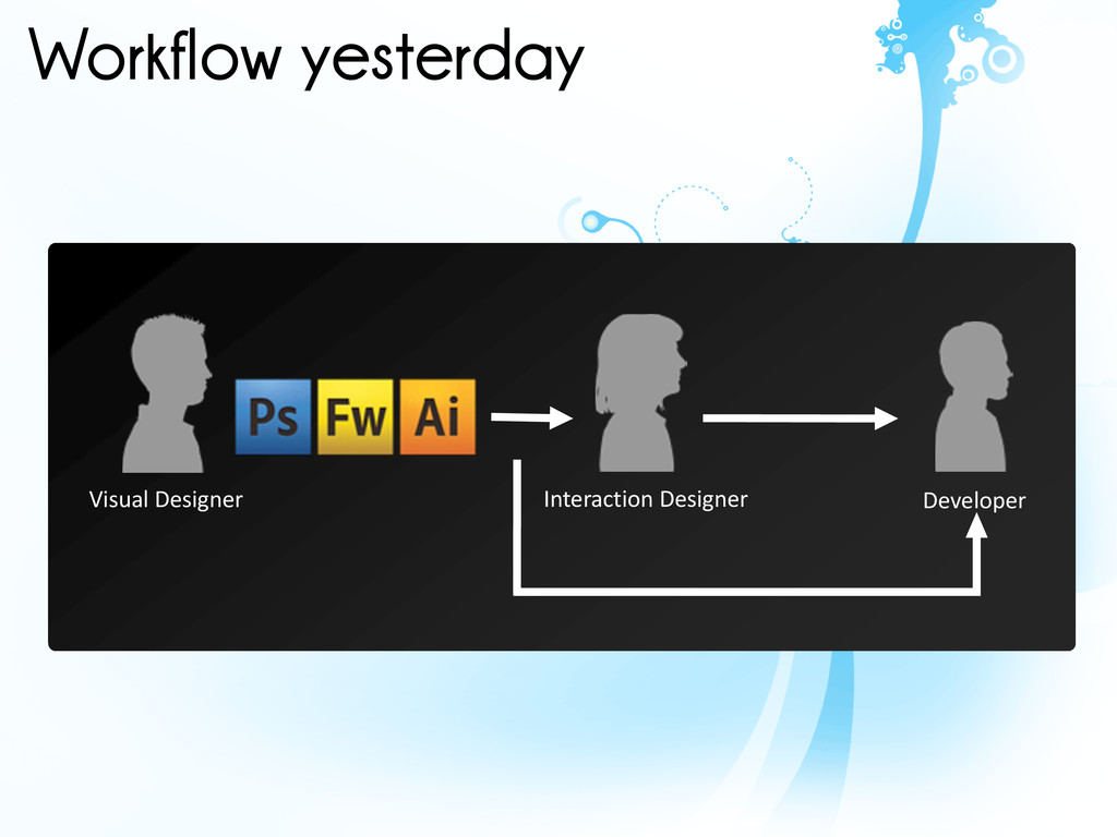 Workflow yesterday Visual Designer Interaction ...