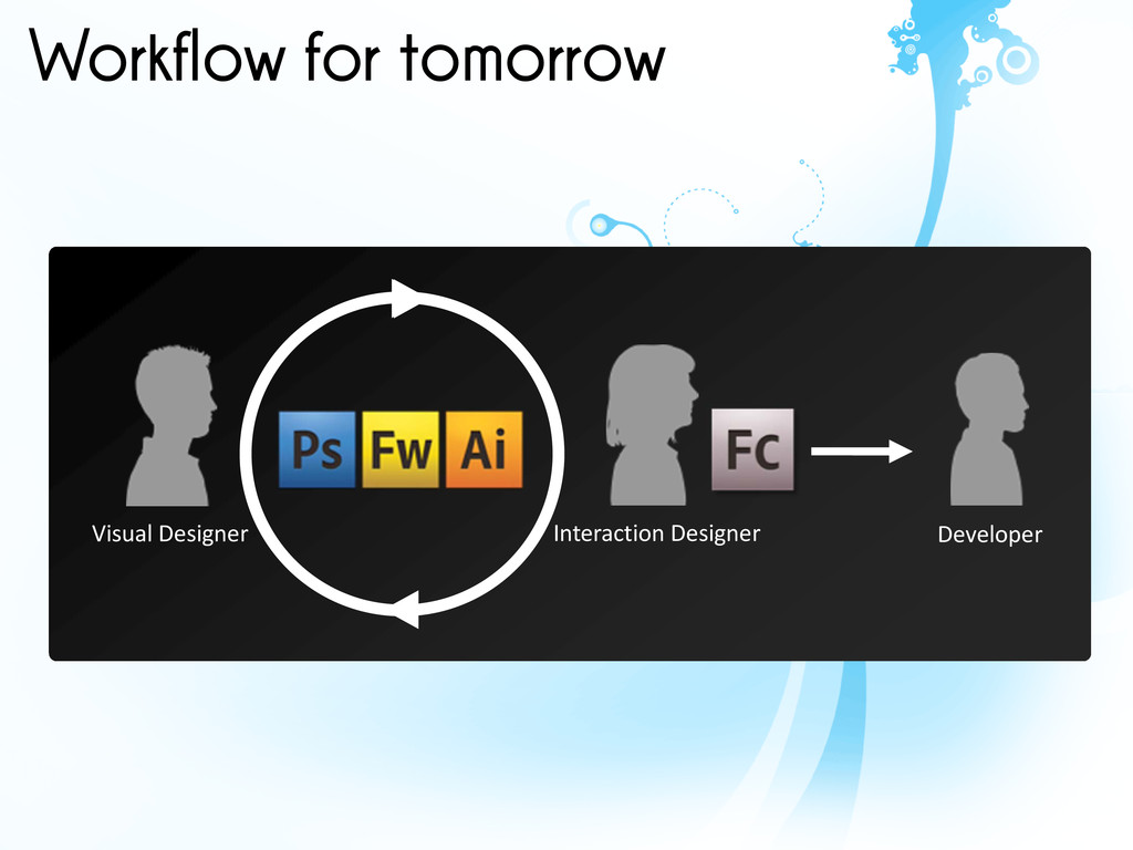 Workflow for tomorrow Visual Designer Interacti...